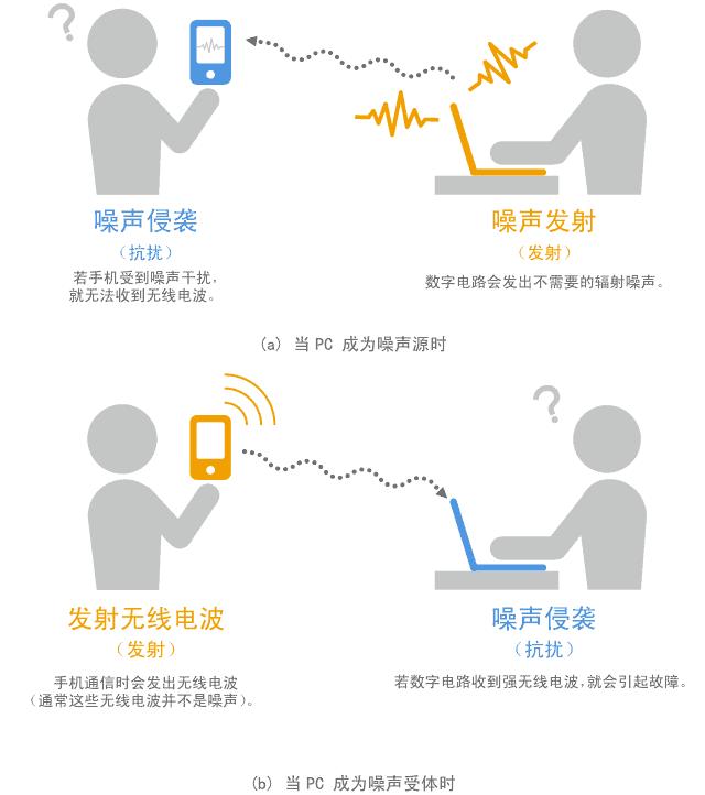 村田噪声抑制基础教程-第一章 需要EMI静噪滤波器的原因-2