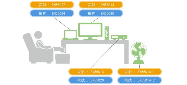 村田噪声抑制基础教程-第一章 需要EMI静噪滤波器的原因-3
