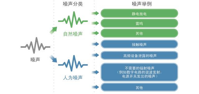 村田噪声抑制基础教程-第一章 需要EMI静噪滤波器的原因-4