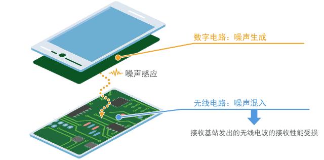 村田噪声抑制基础教程-第一章 需要EMI静噪滤波器的原因-6