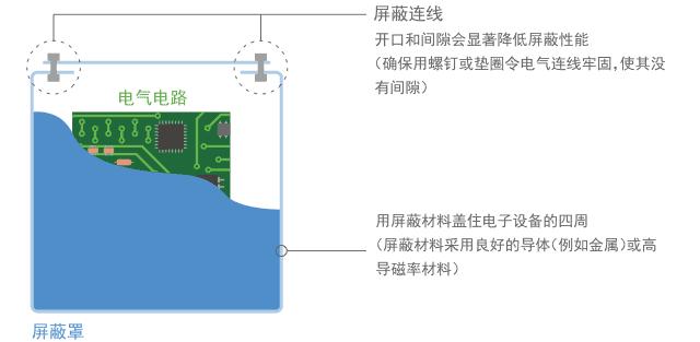 村田噪声抑制基础教程-第一章 需要EMI静噪滤波器的原因-9