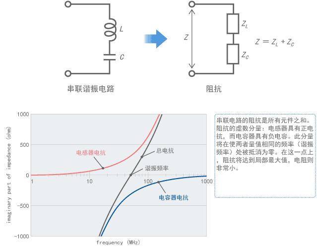 村田噪声抑制基础教程-第三章 噪声问题复杂化的因素