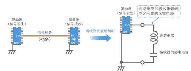 数字信号线路构建的谐振电路模型