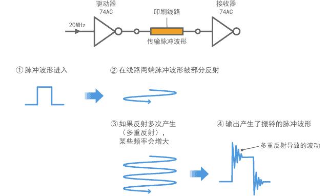 数字信号中产生振铃的机制