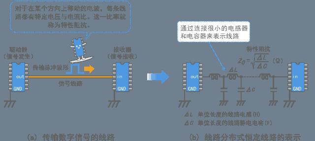 信号线的分布式恒定线路模型