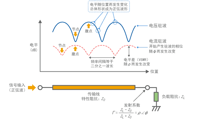 电压驻波和电流驻波