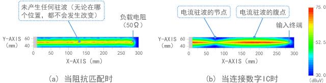 磁场(电流)的测量结果