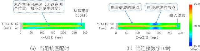 电场(电压)的测量结果