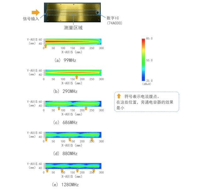 不同频率处驻波变化的示例