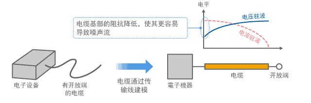 带开放端的电缆上产生电流