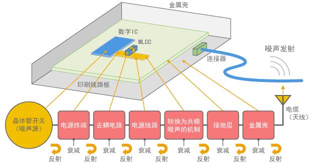 已分解噪声传输路径的示例