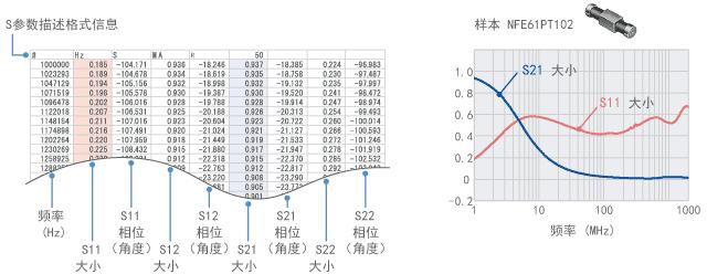 S参数的示例(NFE61PT102)