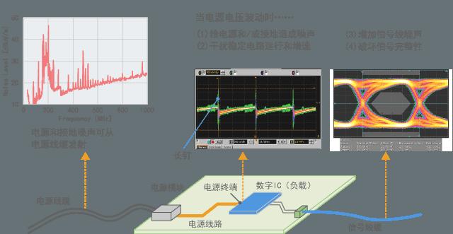 电源电压波动的影响