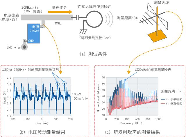 观察数字IC电源噪声的实验