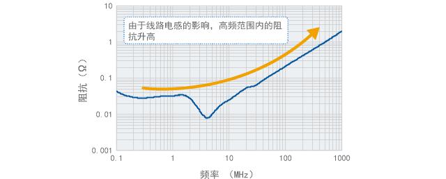 源阻抗测量结果的示例