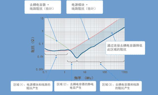 源阻抗的频率特征及发挥作用的元件
