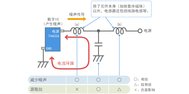 使用滤波器元件的作用和反作用