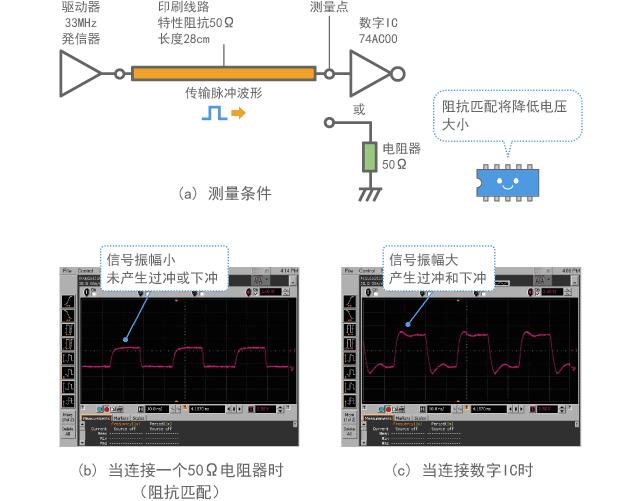 发生反射时数字信号波形的示例