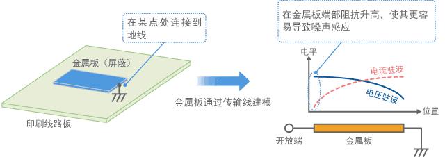 金属板连接到地线,金属板端作为天线