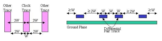PCB设计之3W原则
