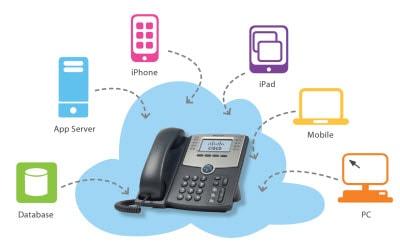 VoIP应用在Ubuntu 14.04下编译FFmpeg libX264及PJSIP