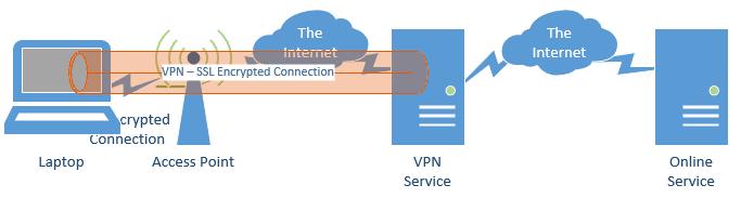 Ubuntu VPN连接设置