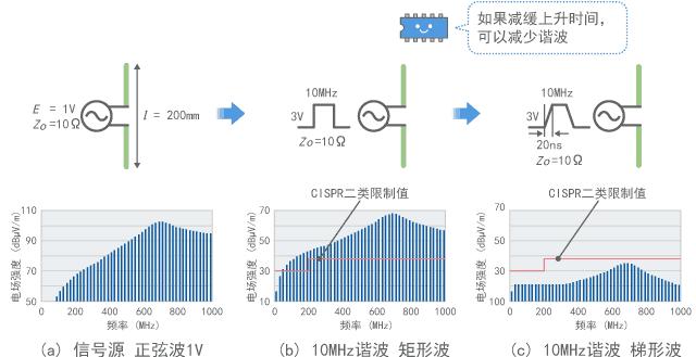 连接到10MHz数字信号时的发射(计算值)