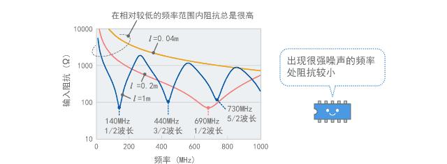 偶极子天线的输入阻抗(计算值)