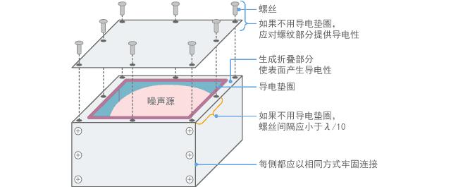 连接屏蔽罩