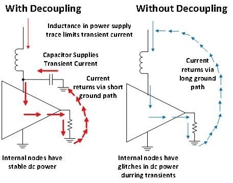 带去耦合和不带去耦合情况下的电流
