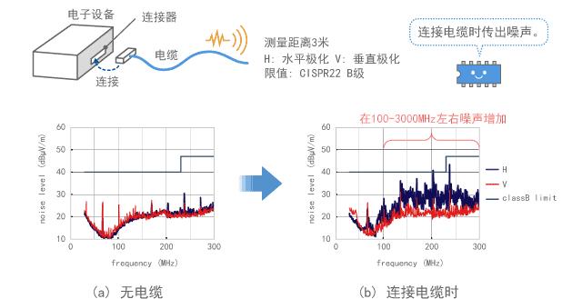 电子设备电缆发射噪声的示例