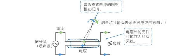 普通模式电流的发射