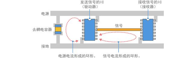 电路电流形成环路天线