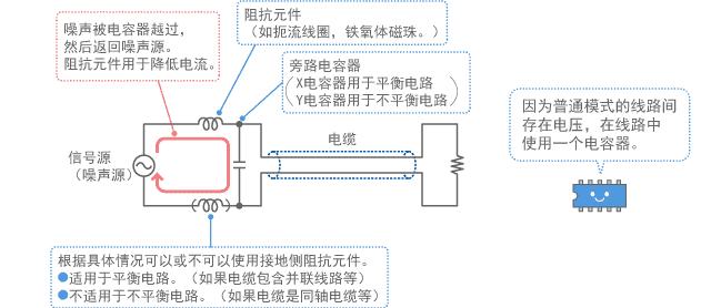 普通模式用滤波器结构的示例