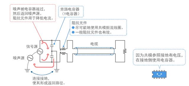 共模用滤波器的基本结构