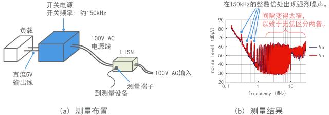 测量开关电源噪声的示例