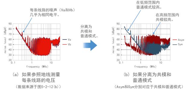 分离共模和普通模式进行测量的示例