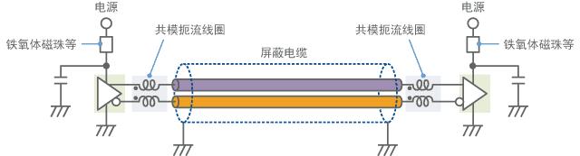针对差分信号使用共模扼流线圈