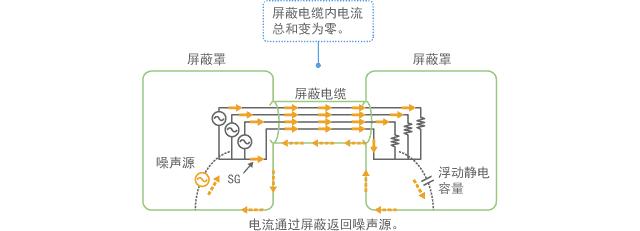 可以消除共模的屏蔽结构示例