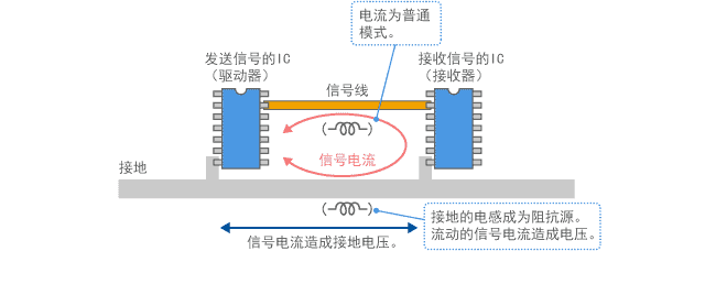电流驱动模型