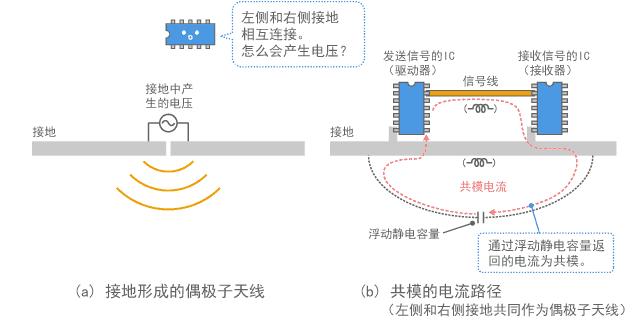 电流路径和接地发射噪声的示例