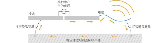 通过电缆传导共模电流的模型