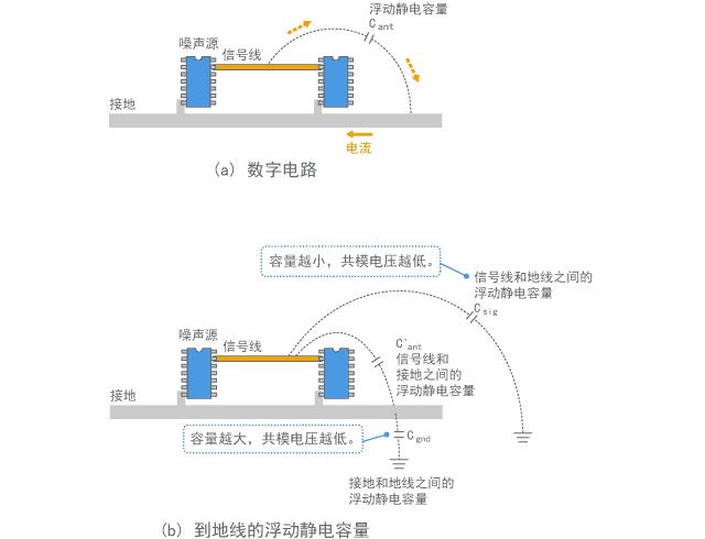 将电压驱动模型应用于数字电路的示例