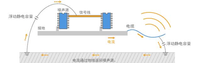 通过电缆传导的共模电流