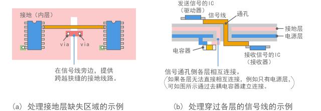 改进的接地结构示例