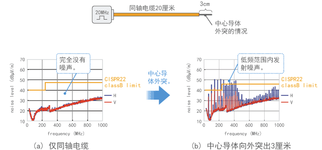 当中心导体外突3厘米时噪声发射的变化