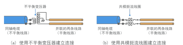 平衡-不平衡转化电路的示例