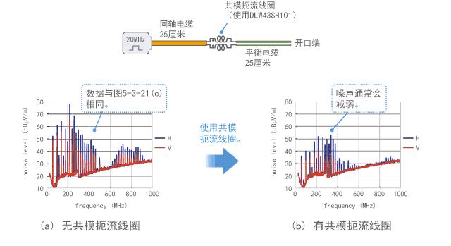 使用共模扼流线圈抑制噪声的示例