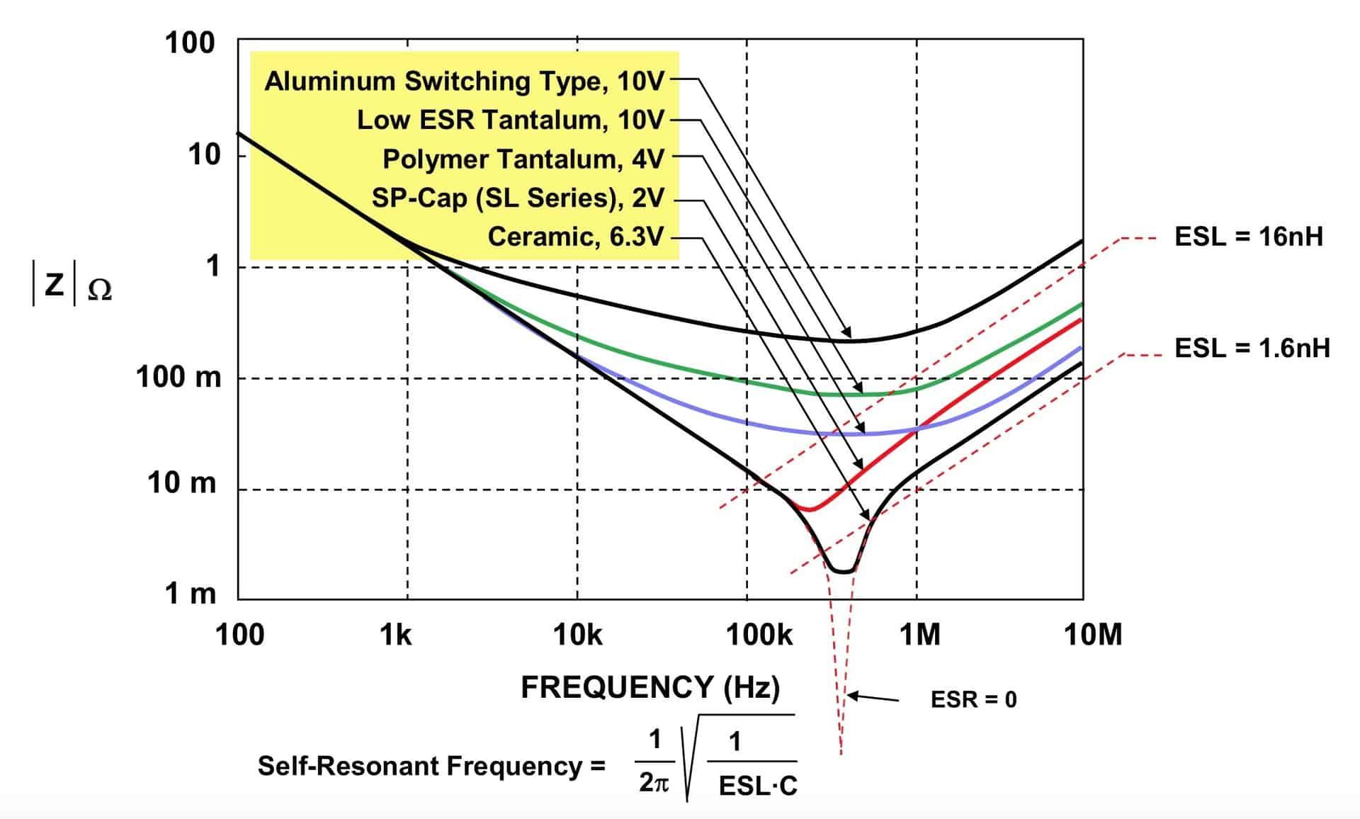 图4:各种100μF电容的阻抗