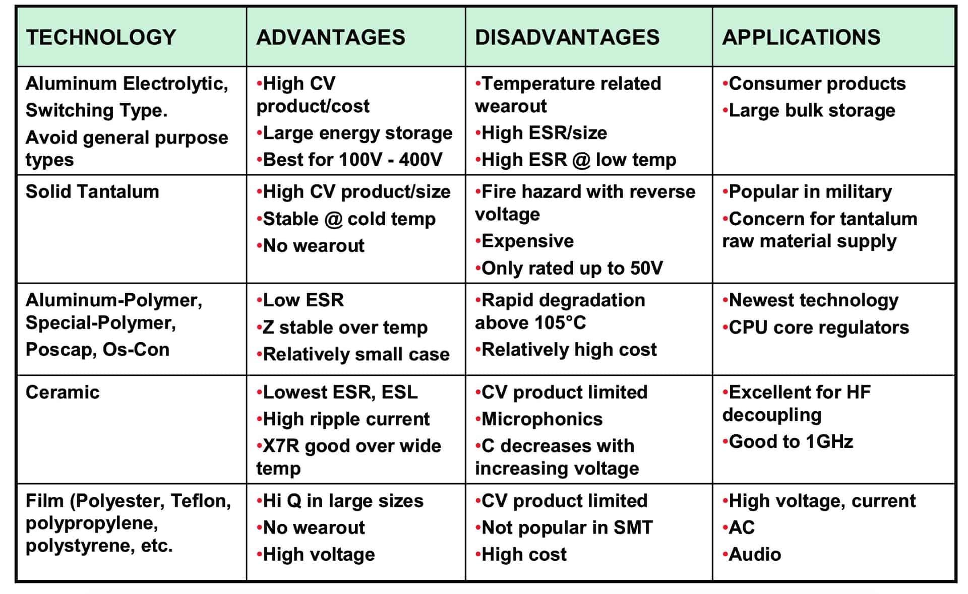 图5:常见电容类型